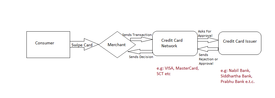 How Credit Card Or Debit Card Network Works
